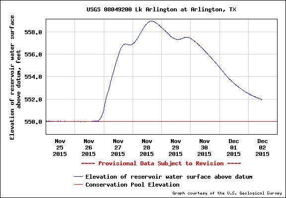 lake arlingotn high flow