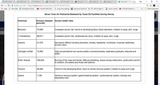 harveytoxicsreleased